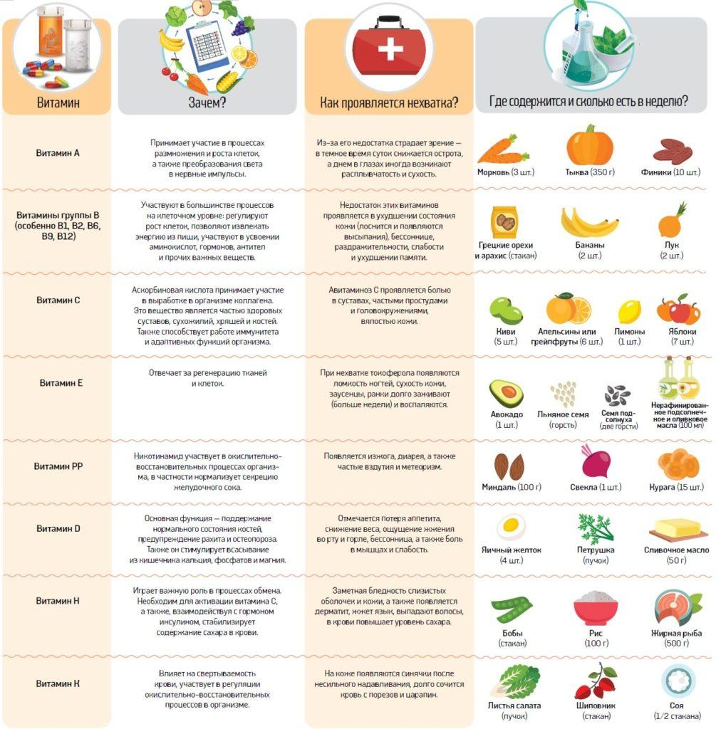 Какие Витамины Нужно Пить При Диетах. Какие витамины пить при похудении