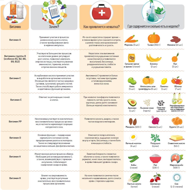 Необходимые витамины для человеческого организма