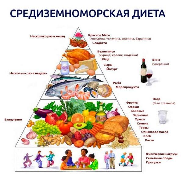 Как похудеть на средиземноморской диете